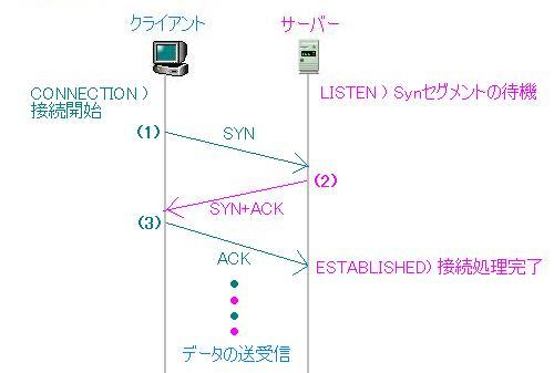 LAN技術研究室【TCP】
